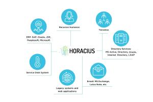 ARQUITETURA HORACIUS